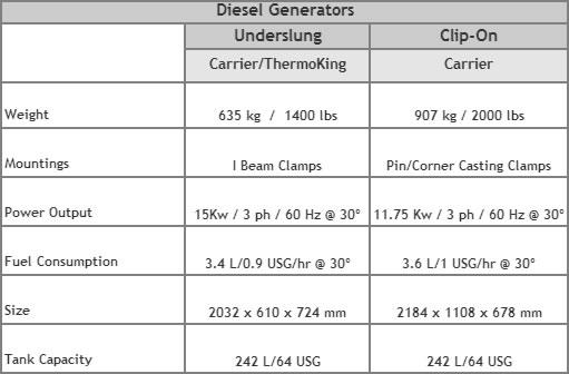 Diesel Generator Specs